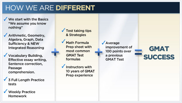 gmat essay practice test You can download a sample gmat test they offer a free sample gmat math section and practice timed essays with sample answers five practice gmat cat tests essay.